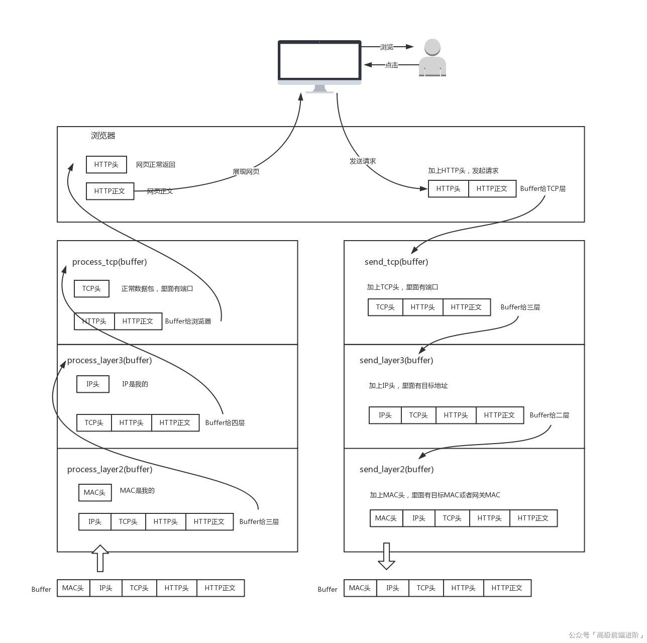网络传输流程